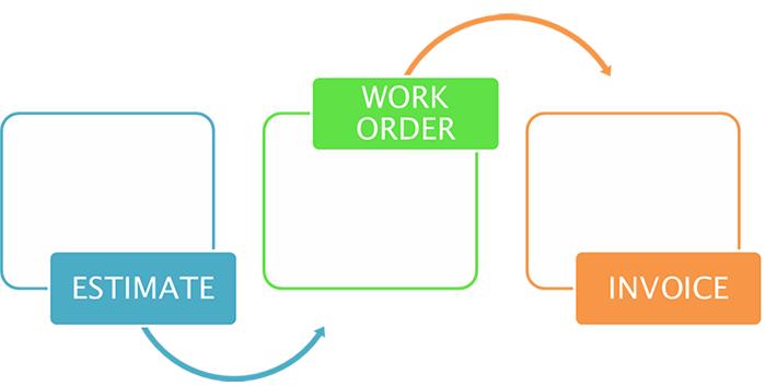 HVAC Work Order